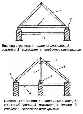 Висячая и наслонная стропильные системы. шатровая крыша стропильная система.